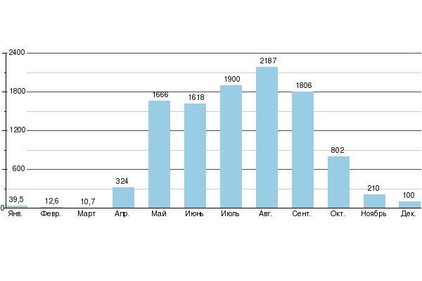 График годового стока в дальневосточной (РФ) реке Бурея.