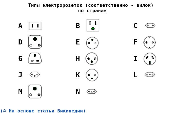 Схематичное изображение типов электророзеток-вилок (разъемов) по типам (A, B, C, D, E, F, G, H, I, J, K, L, M, N).